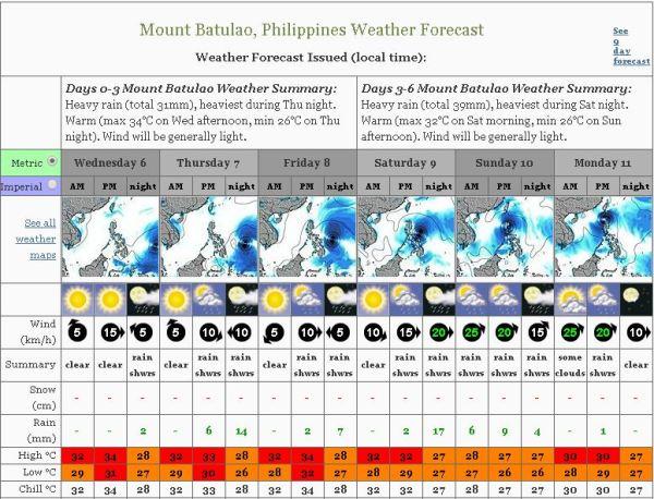 batulao-weather